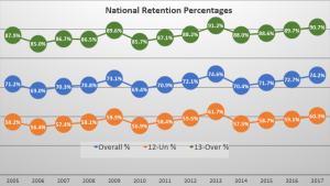 Chart of national retention percentages by years for swimmers in USA Swimming programs.