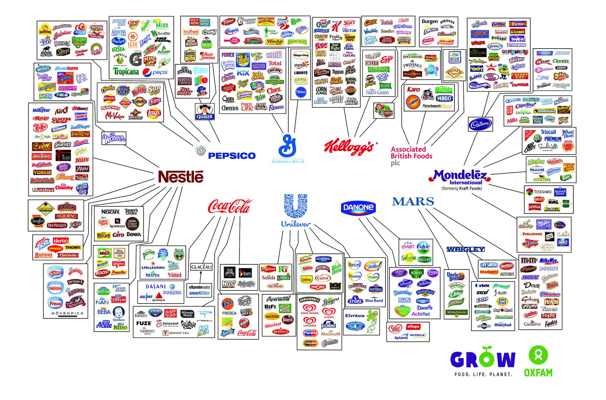 Brands of food