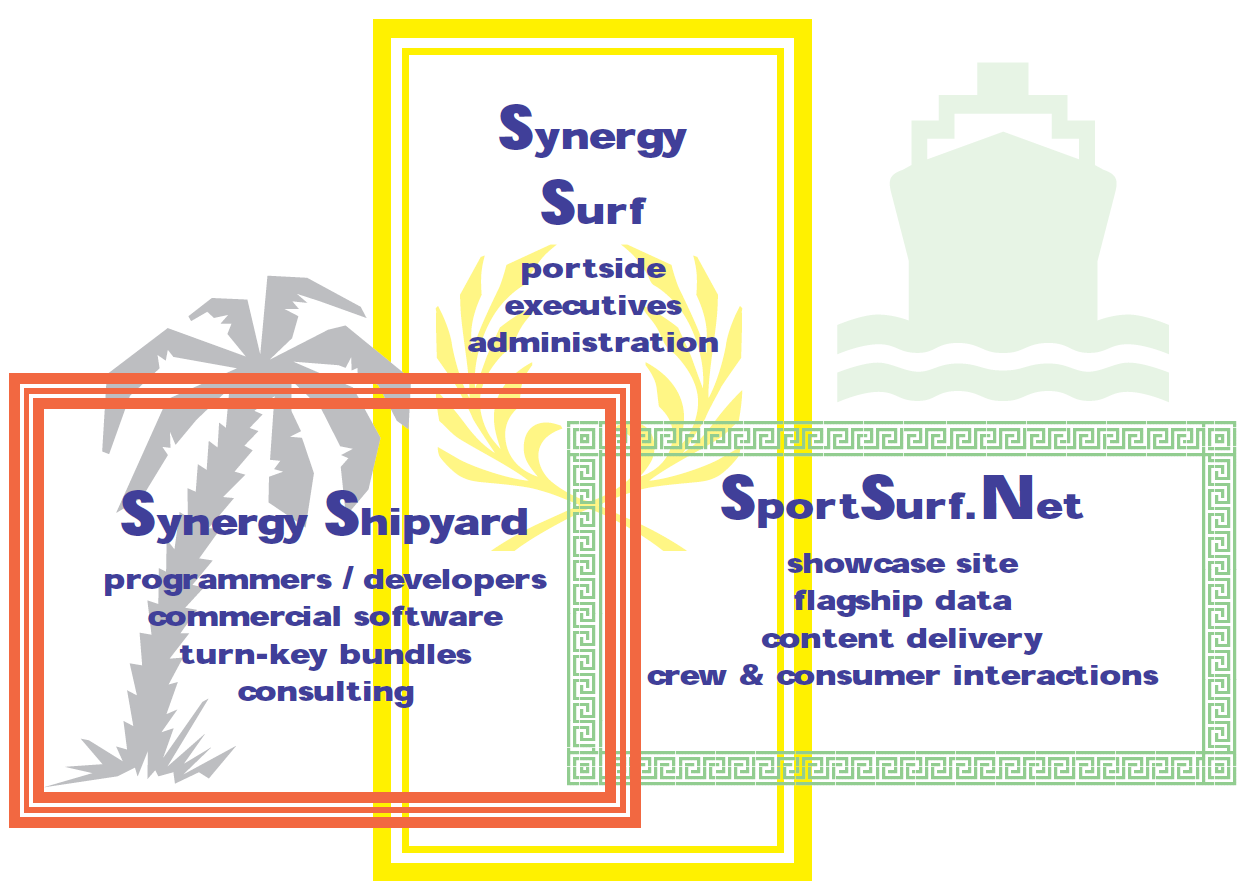 Synergy Shipyard and Synergy Surf and SportSurf.Net blend together