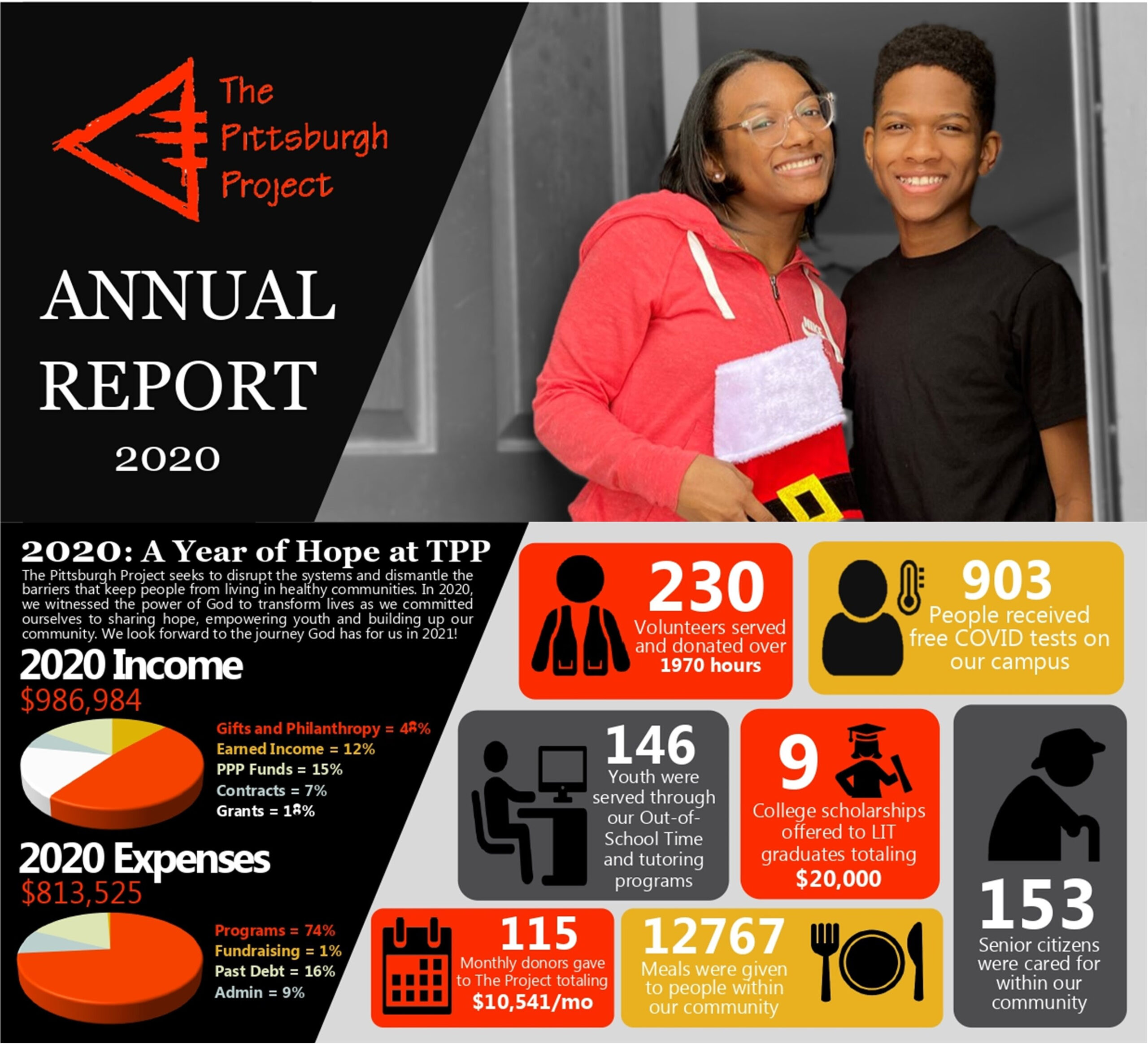 The Pittsburgh Project annual report infographic for 2020